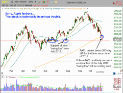$AAPL breaks below its 200-day moving average