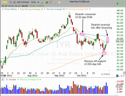 $IYR short sale setup