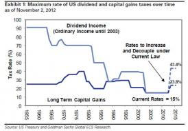 Divi vs Cap Tax.jpg (533×369)