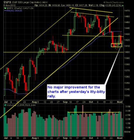 S and P 500 Market Analysis 11-06-12