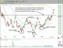 Technical trend reversal setting up in $KOL