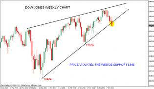 Dow Jones Rising Wedge | Nifty charts and latest market updates