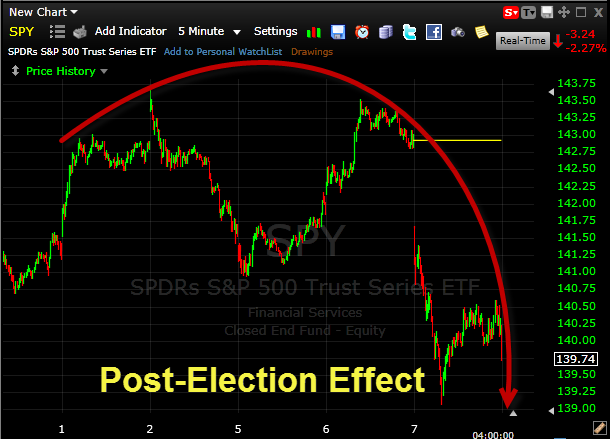 Post Election Stock Market Crash