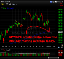SPY drops below the 200-day moving average