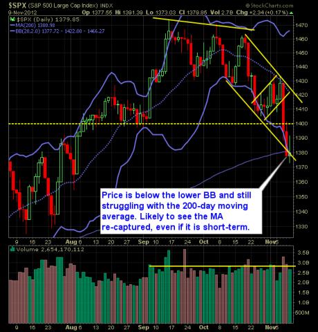 S and P 500 Market Analysis 11-12-12