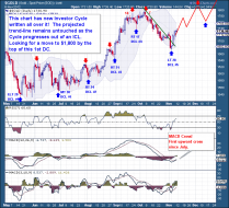Gold Price Chart Daily
