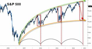 The Strange (and Worrisome) Symmetry Of Bernanke's Bull Market   ZeroHedge