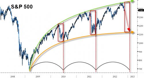The Strange (and Worrisome) Symmetry Of Bernanke's Bull Market | ZeroHedge