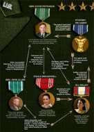General Deavid Petraeus love affair chart