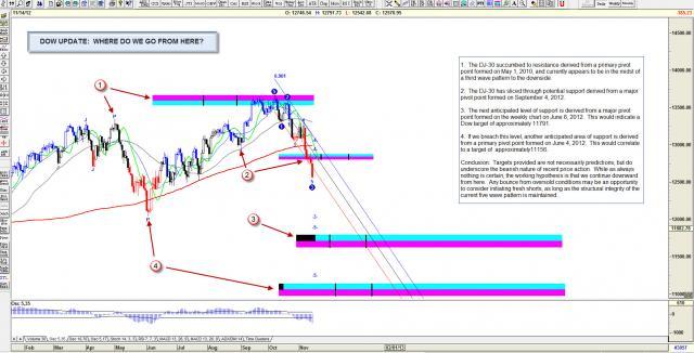 Dow Update.jpg