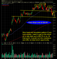 News Corp NWSA short swing trade setup