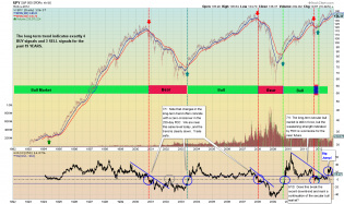 Business Cycle Investing - David Calloway - Public ChartList - StockCharts.com