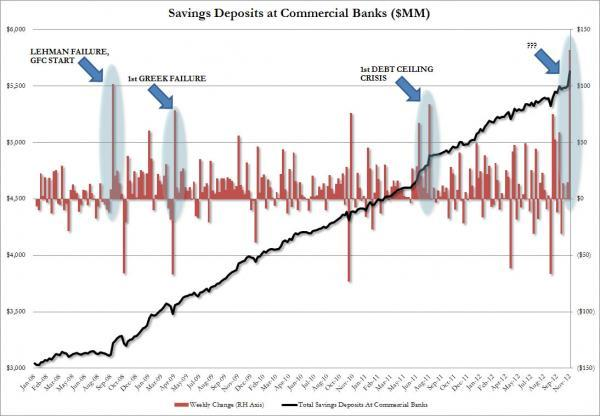 Is The Largest Weekly Inflow Into Bank Savings Accounts On Record, A Flashing Red Alarm? | ZeroHedge
