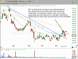 $EEV pulls back to support