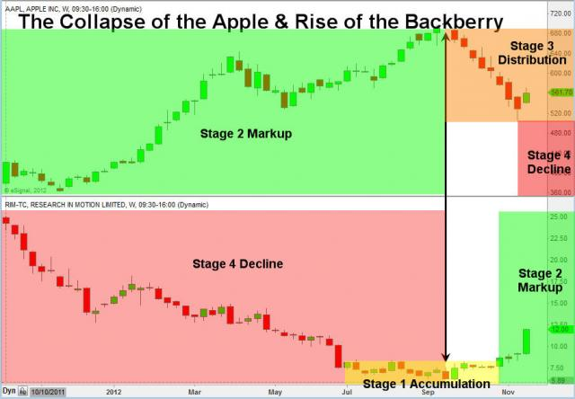 TheTechnicalTraders - The Fruit War / Commodity Reversal $RIMM $AAPL $GOOG $NOK ht... | StockTwits