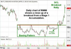 TheTechnicalTraders - Simple Yet Eye Opening $RIMM $AAPL $GOOG $NOK http://stks.co... | StockTwits