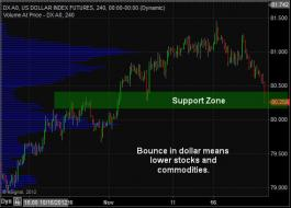 TheTechnicalTraders - Timely & Powerful... $DX_F $UUP $UDN $SPY http://stks.co... | StockTwits