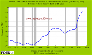 debt held as percent of gdp