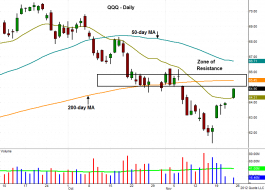 Technical pattern of stock - $QQQ