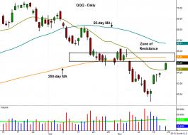 Technical pattern of stock - $QQQ
