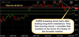 Michael Kors Holding Ltd KORS swing trade short setup