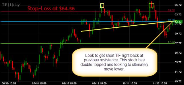 Tiffany  Co TIF Short trade setup part II