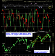 shareplanner reversal indicator 11-26-12