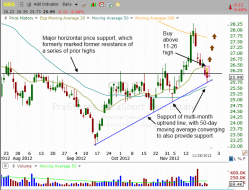 Pullback pattern of $SRS