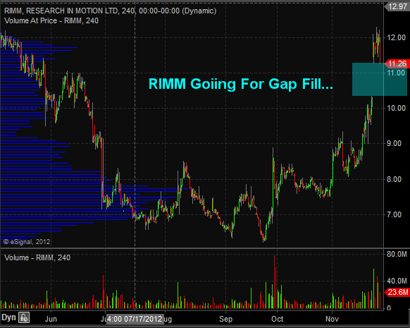 TheTechnicalTraders - Rimm Going to Fill GAP WINDOW, Hold On Tight! $RIMM $RIM.CA ... | StockTwits