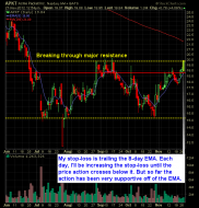 acme packet long setup swing trade strategy breakout APKT