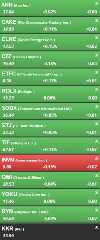 swing-trading short-watchlist for market reversal