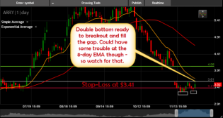 ARRY Long Setup to fill the gap swing trade