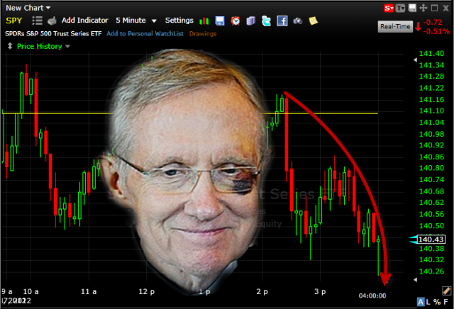 harry reid speaks about fiscal cliff and stocks sell off