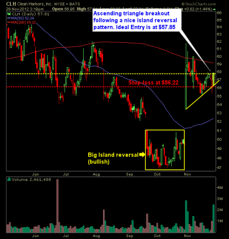 clean harbors clh big island reversal swing trade