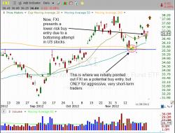 iShares China - $FXI buy setup