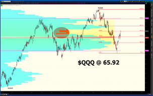 $QQQ sitting at a nice TPO profile hole and it just happens to be a 50% retracement. Seems too easy. If this doesn't hold its st