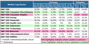 The Best (and Worst) Sectors to Invest in 2013 - NASDAQ.com