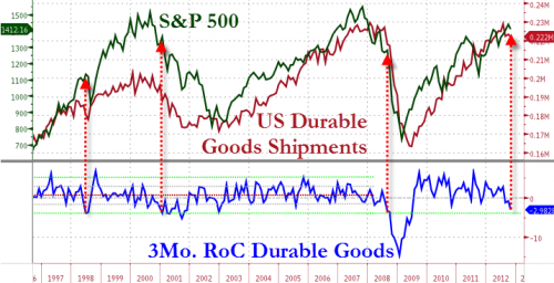 From Cautious Optimist To Skeptical Pessimist | ZeroHedge