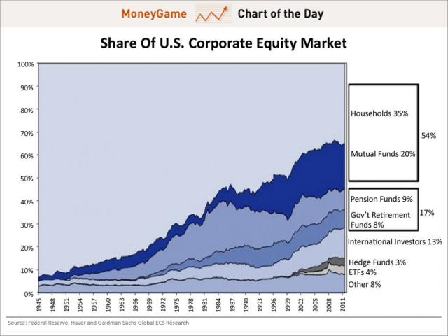 chart of the day, who owns the stock market, november 2012