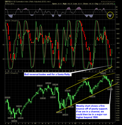 SharePlanner Reversal Indicator 12-3-12