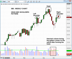 Technical pattern of stock - $IBB