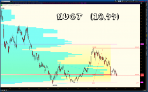 $NUGT is sitting right on the POC and the 23.6% FIbo. Might be a mistake, but I'm taking a small starting position here. Keeping