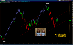 $TQQQ - Appears to be some scary symmetry going on here.
