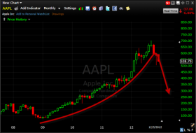 apple chart is in a bubble