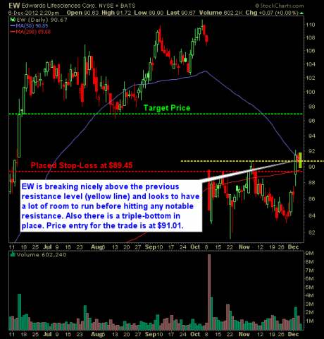 Edwards life sciences swing trade long setup
