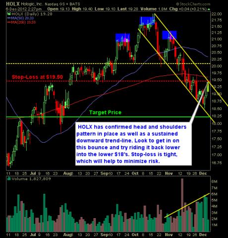 Hologic HOLX swing trade short setup