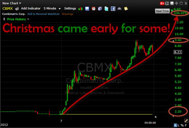 Combimatrix CMBX went through the roof