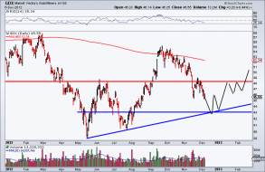 Secondary Bottom Coming in Gold Stocks | The Daily Gold