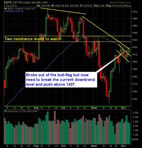 Standard Poor 500 Market Analysis 12-9-12