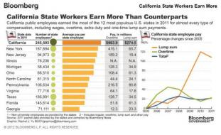 """Go West Young Man, To The """"New Normal"""" Dream Job: California State Workers Earning $822,000 